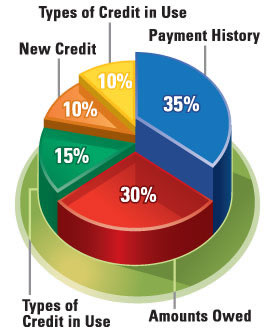 types of credit 3d chart